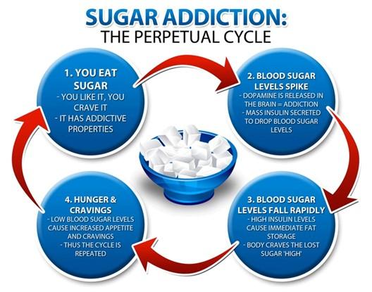 addiction sucre produits raffiné aliments transformés corps