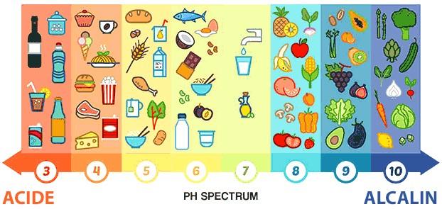 alimentation acide légumes fruits  sucre raffiné