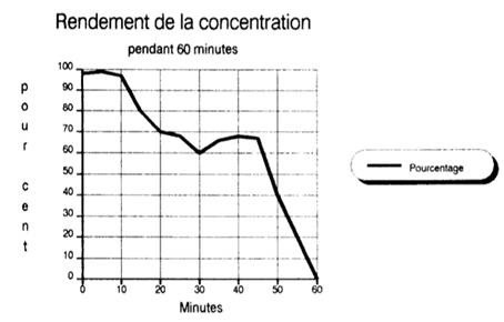 concentration respiration relaxation cerveau muscle